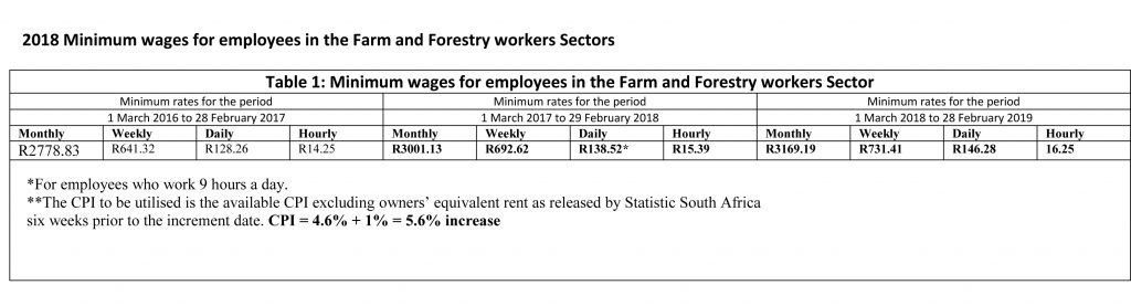 http://www.cpiworld.co.za/wp-content/uploads/2018/02/Farm-and-Forestry-Wages-2018.jpg